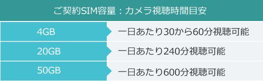 ご契約SIM容量:カメラ視聴時間目安